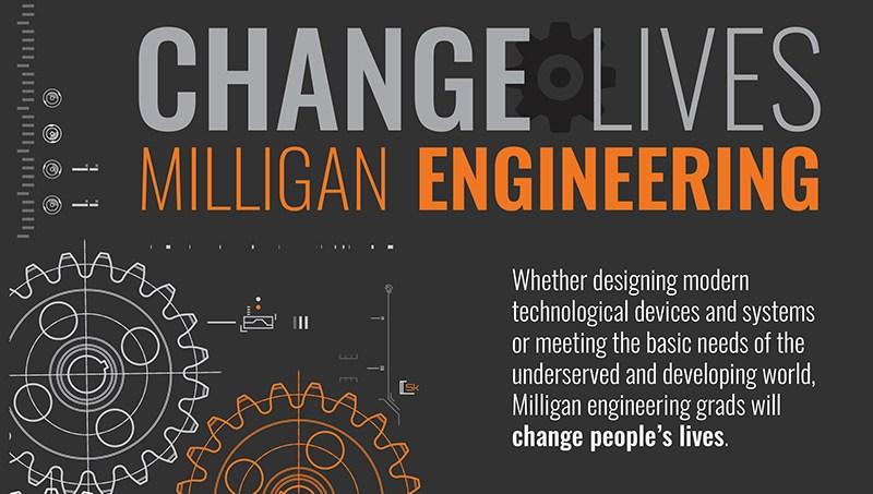 Milligan College Engineering