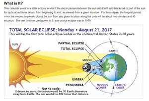 The August 21, 2017, total solar eclipse event is described in a diagram from the National Aeronautics and Space Administration website.