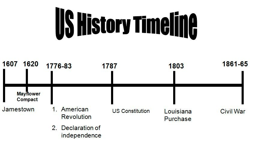 It is an image of Rare United States History Timeline Printable