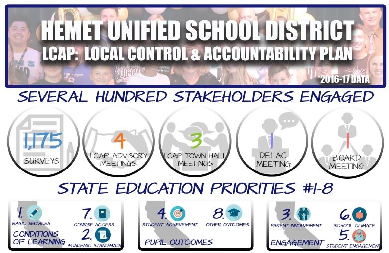 Infographic of people surveyed during the 2016-17 school year for the Local Control Accountability Plan