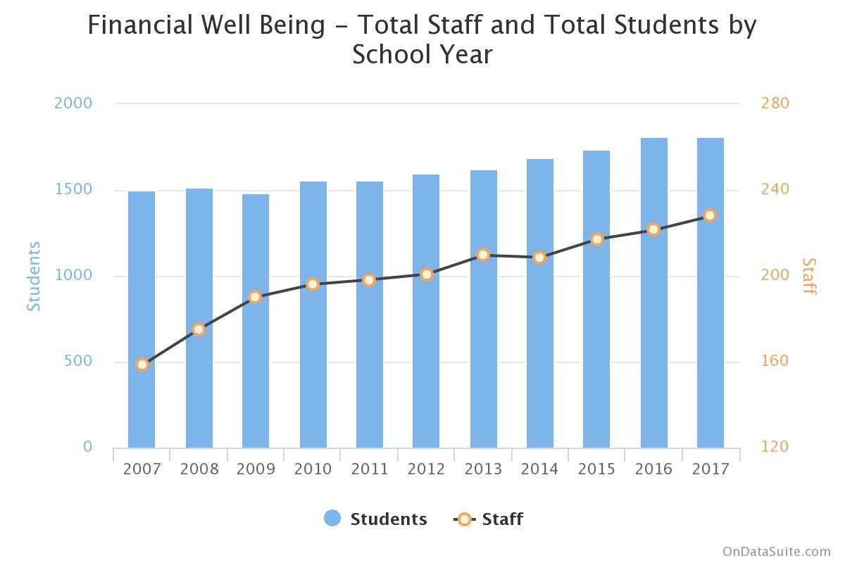 Graph showing Financial Well being