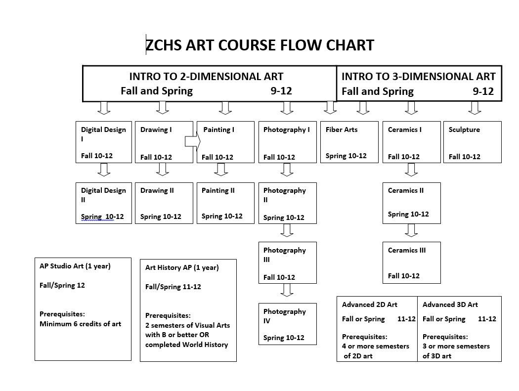 Art Flow Chart