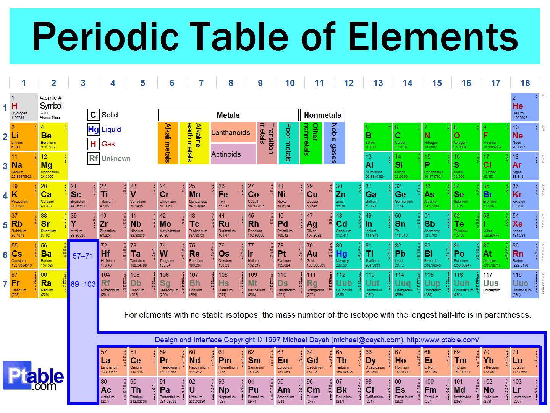 Canton high school 00 periodic tableg biocorpaavc
