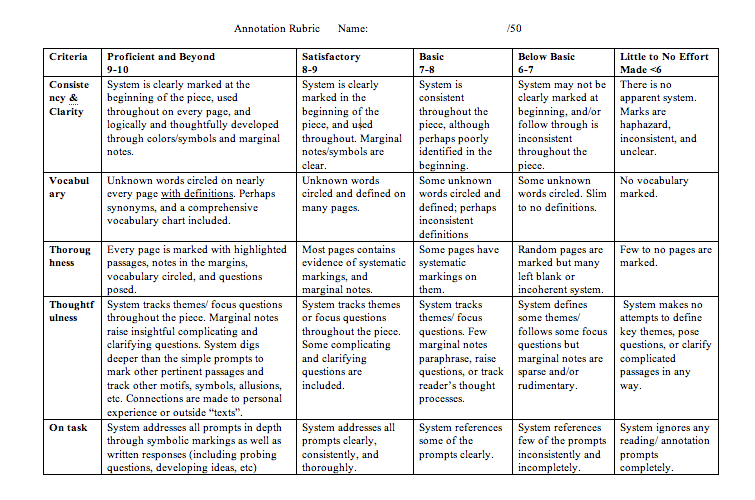 rubric literary essay grade 6 7 8