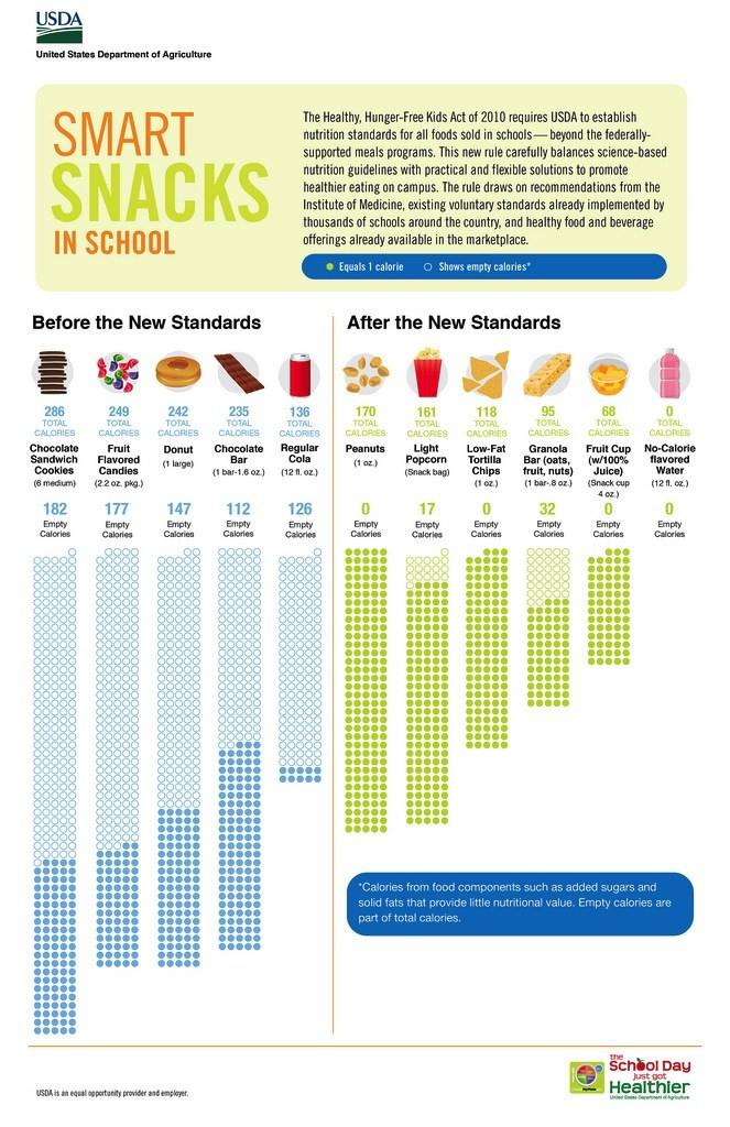 USDA Smart Snacks in School Comparison Chart
