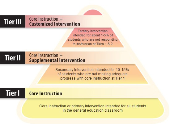 Response to Intervention tiers