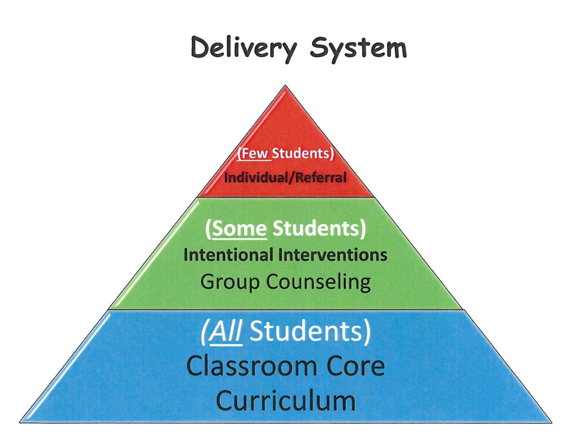Counseling Pyramid