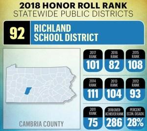 2018 PBT Richland ranked 92.jpg