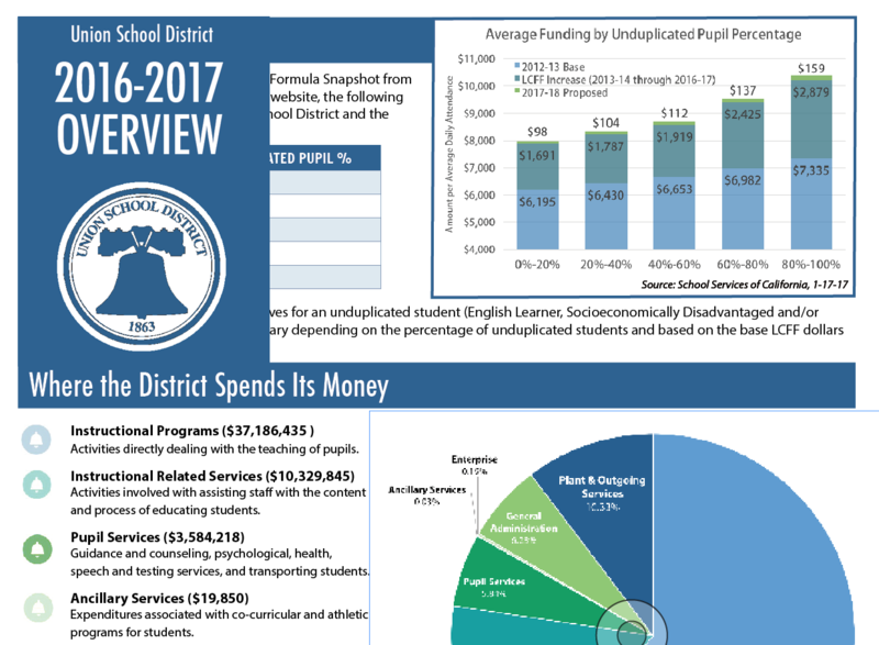 Union School District 2016-17 Financial Overview Thumbnail Image