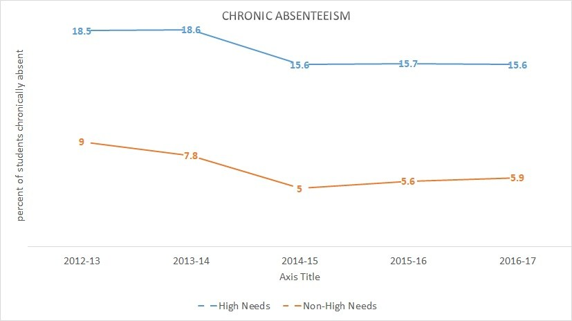 Chronic Absenteeism