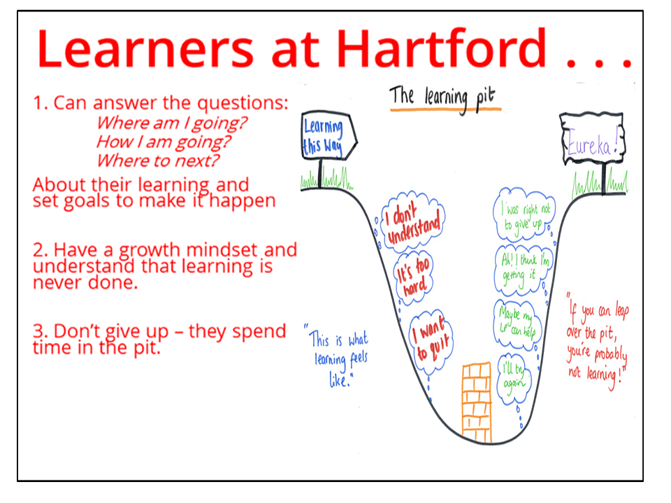 Hartford's Learning Pit Pictograph