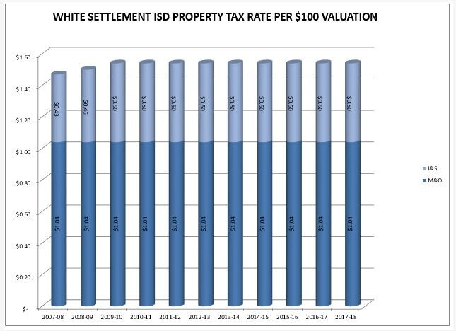 WHITE SETTLEMENT ISD PROPERTY TAX RATE PER $100 VALUATION