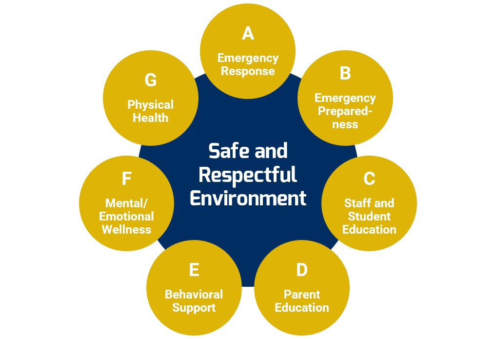Safety and wellness graphic.