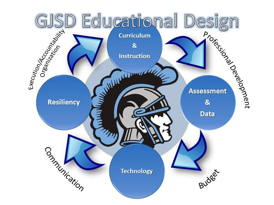 GJSD Educational Design