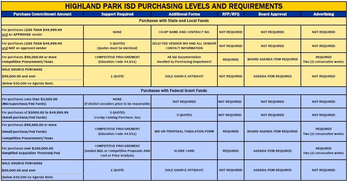 Purchasing Requirements and Forms grid graphic