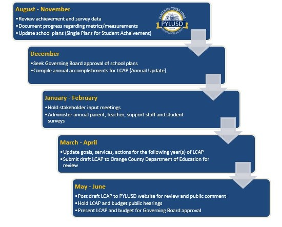 Timeline of LCAP Process Graph
