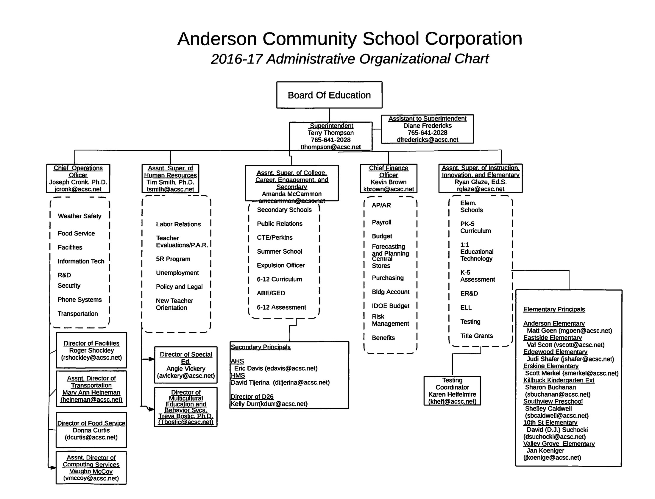 ACSC Administrator hierarchy chart