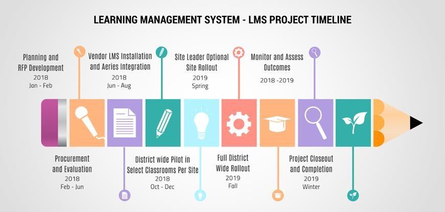 LMS timeline Image