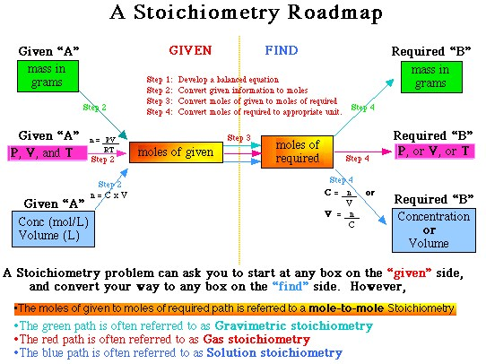 Stoichiometry Concept Map.Mole Concept And Stoichiometry Mrs M Mcdermott La Vega High School