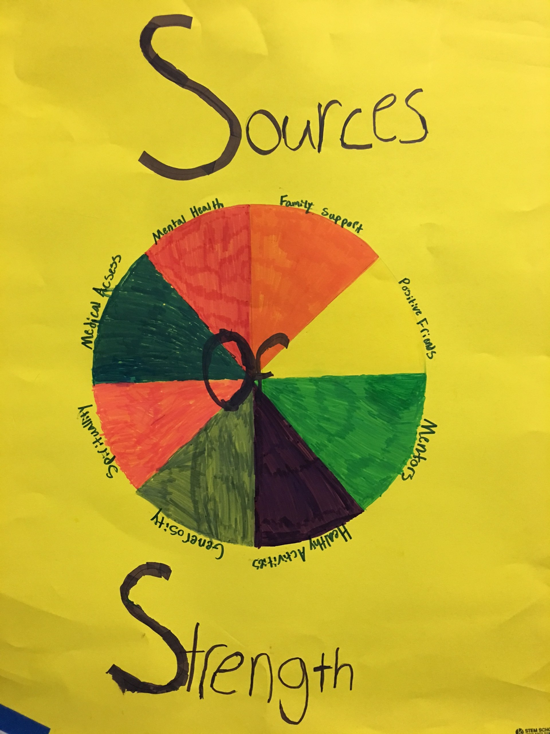 Sources of Strength display