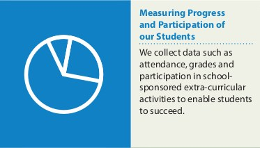 Measuring Progress and Participation of our Students:  We collect data such as attendance, grades and participation in school-sponsored extra-curricular activities to enable students to succeed.