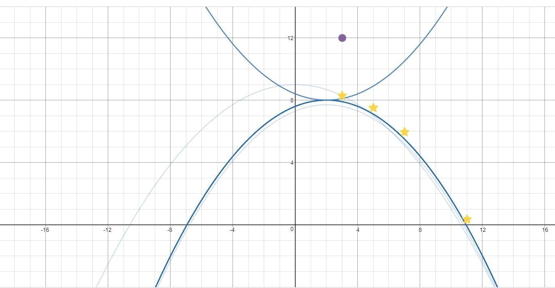 Parabola overlay 2