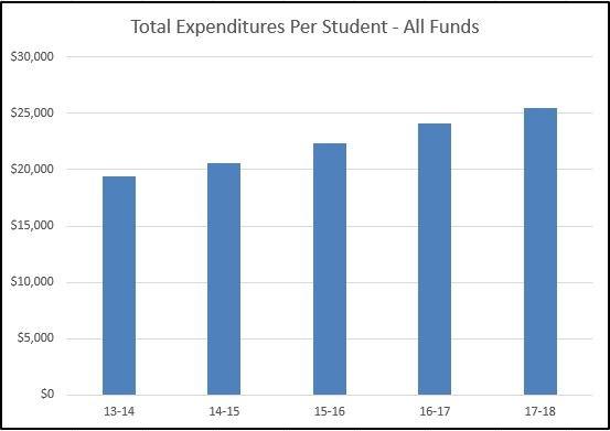 2017 expenditures per student