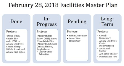 Facilities Master Plan 2/28/18