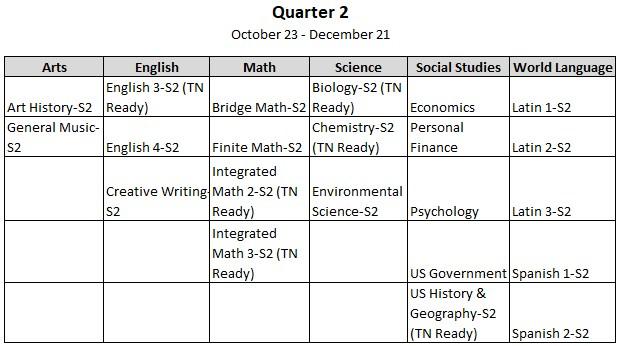 Quarter 2 2017-2018 Courses