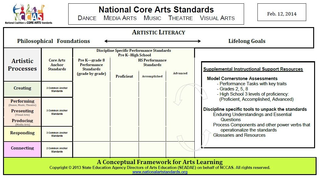 arts standards matrix