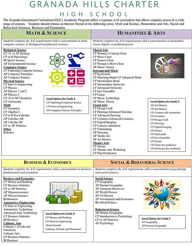 Granada Guaranteed Curriculum - Granada Hills Charter High School