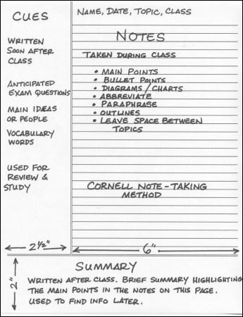 Cornell Notes: The Basics