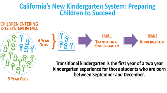 California's New Kindergarten System Flow Chart