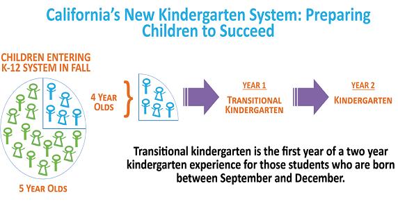 California's New Kindergarten System Flow Chart