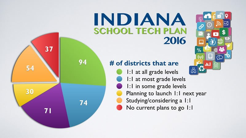 Indiana 1:1 computing distribution