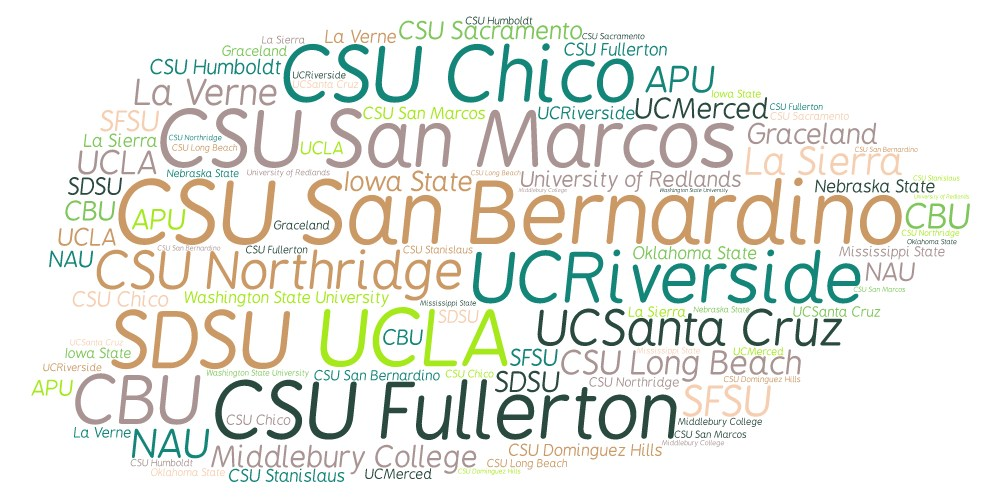 Word Cloud of all the Colleges that our Tahquitz High School Students have been accepted to!!!