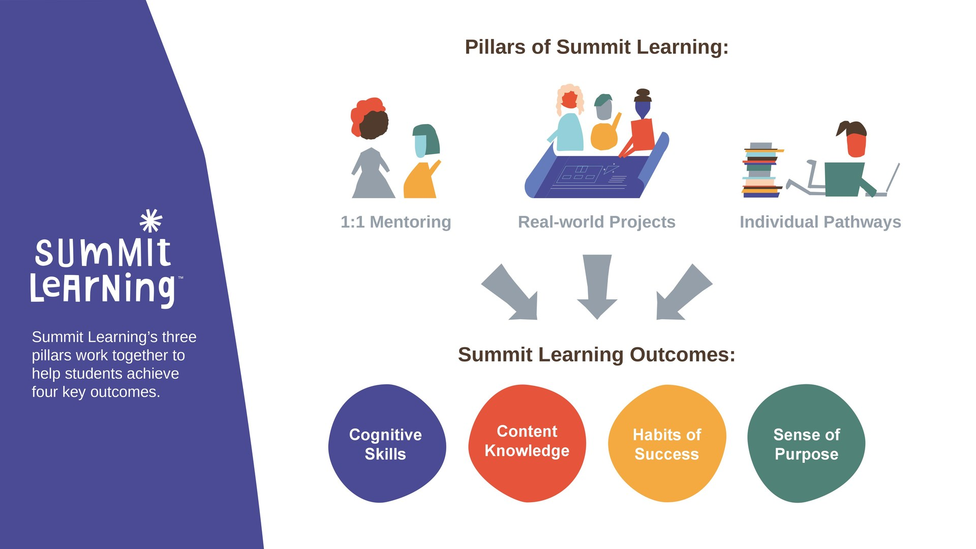 Summit Learning Framework Graphic