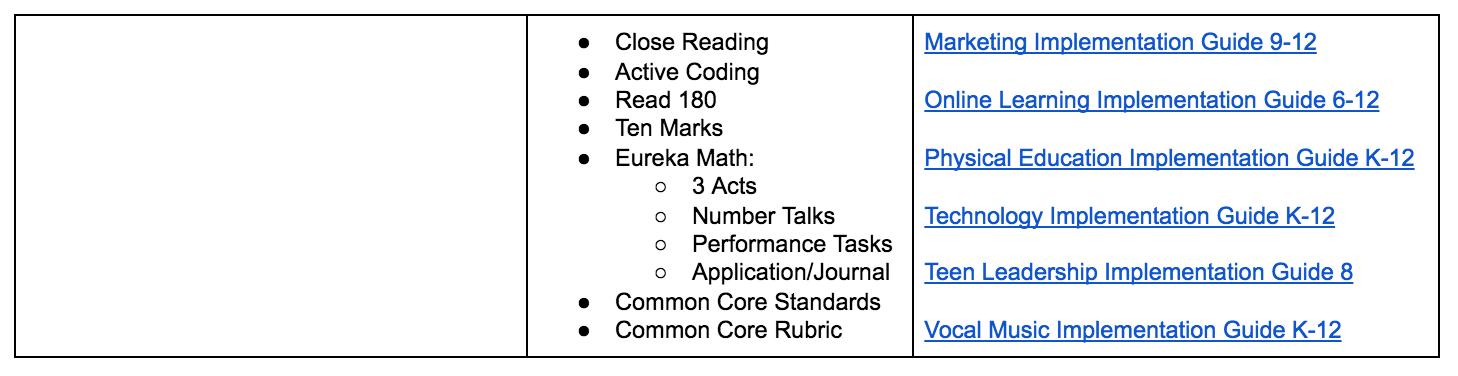 High Quality Instruction Guides District Lincoln Park Public Schools