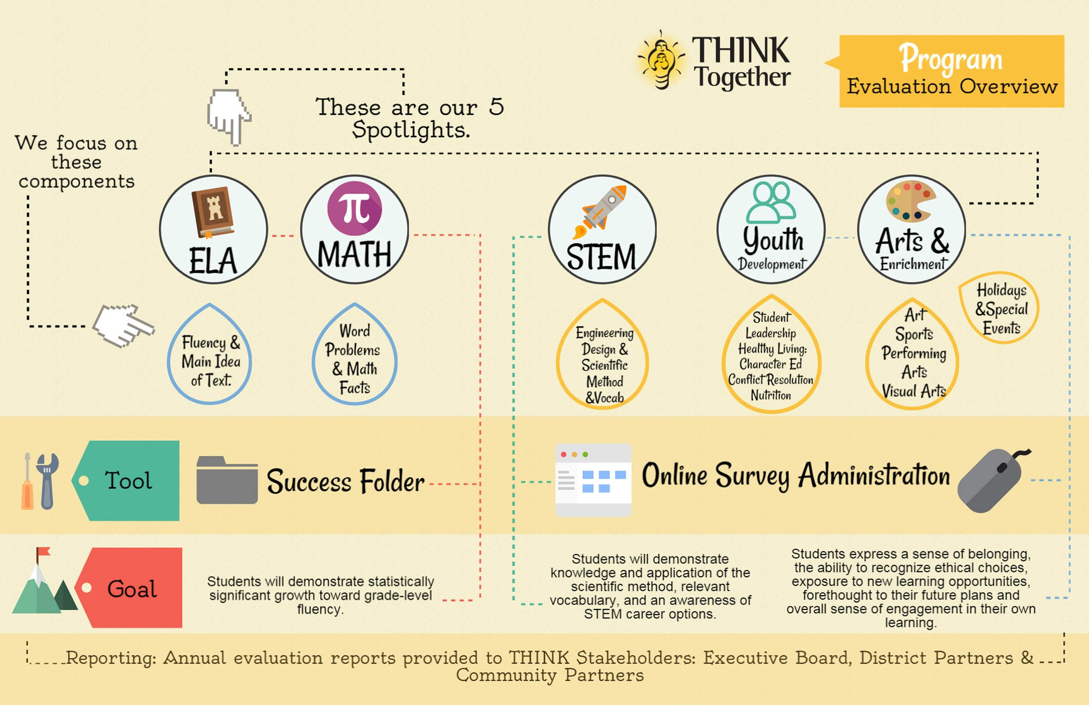 ASES-THINK TOGETHER program evaluation diagram
