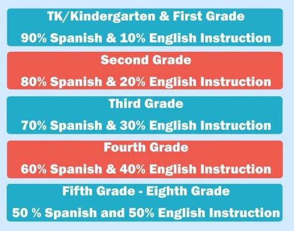 Dual Immersion Program English Language Learners Bakersfield