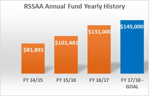 Annual Fund Progress
