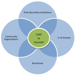 Lead to succeed diagram