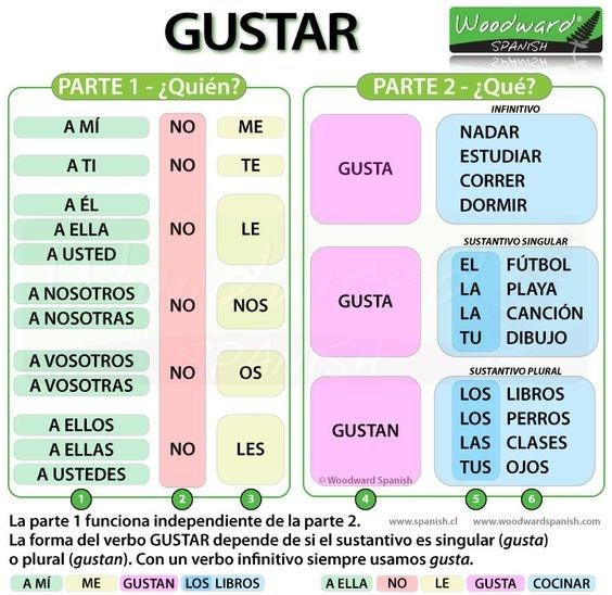 gustar_flowchart.jpg