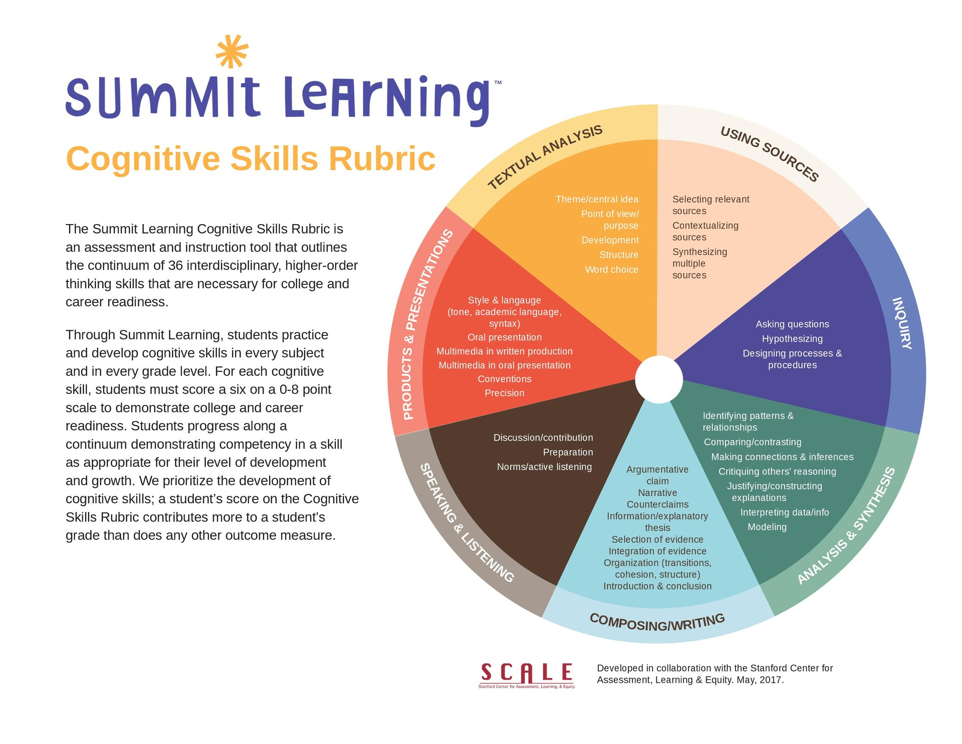 Summit Learning Cognitive Skill Rubric Graphic