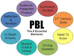 Project Based Learning Pbl Academics At Wright Ms Wright