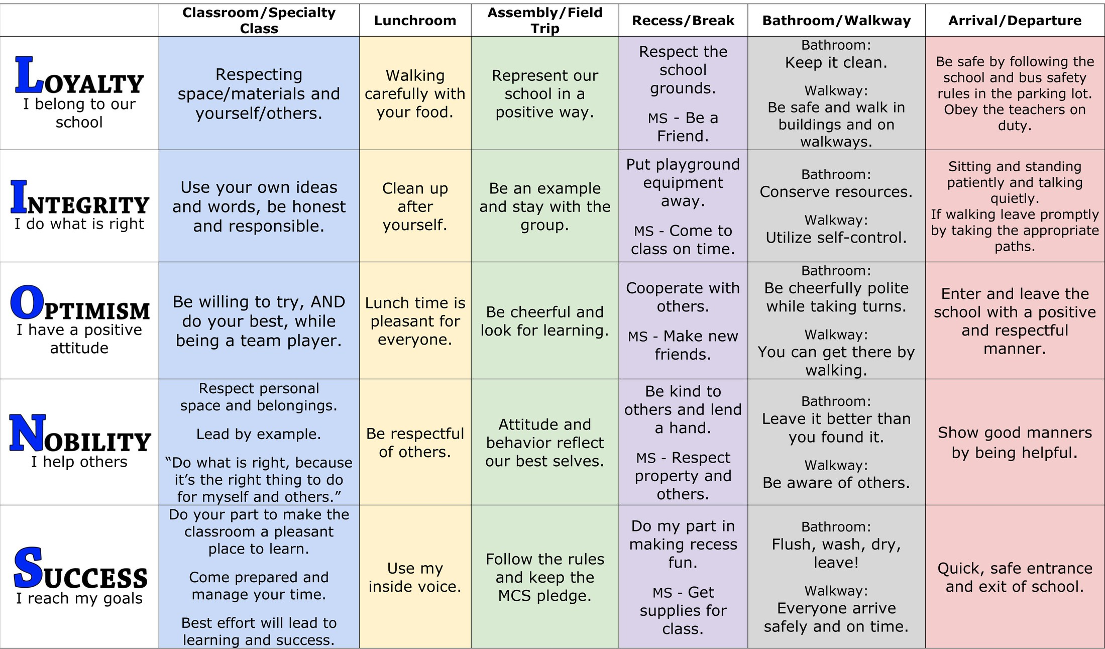 Behaviour / consequences matrix.