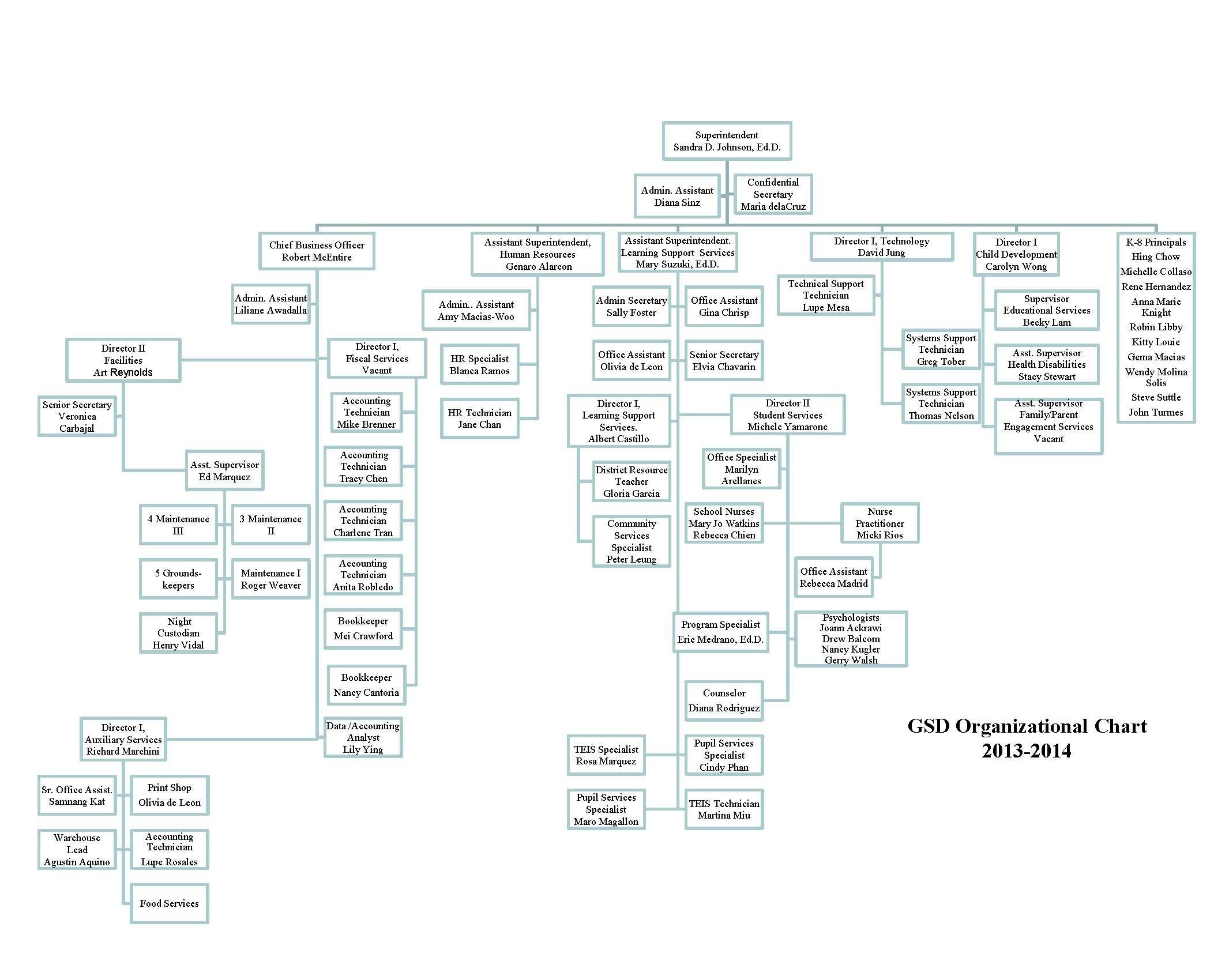 organizational chart 2013 2014 Department of veterans affairs organizational chart 2 3 organizational chart organizational levels.