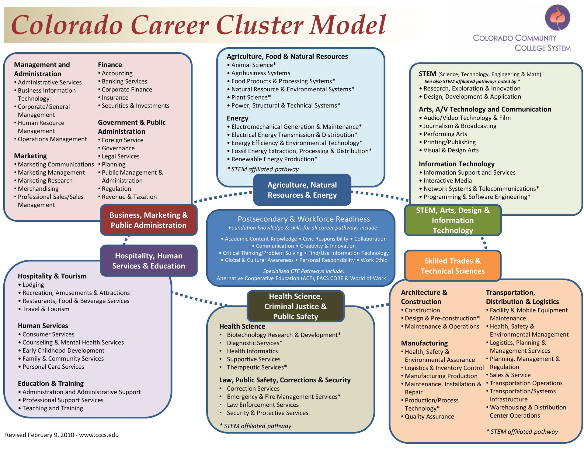 Carrer Cluster Graphic