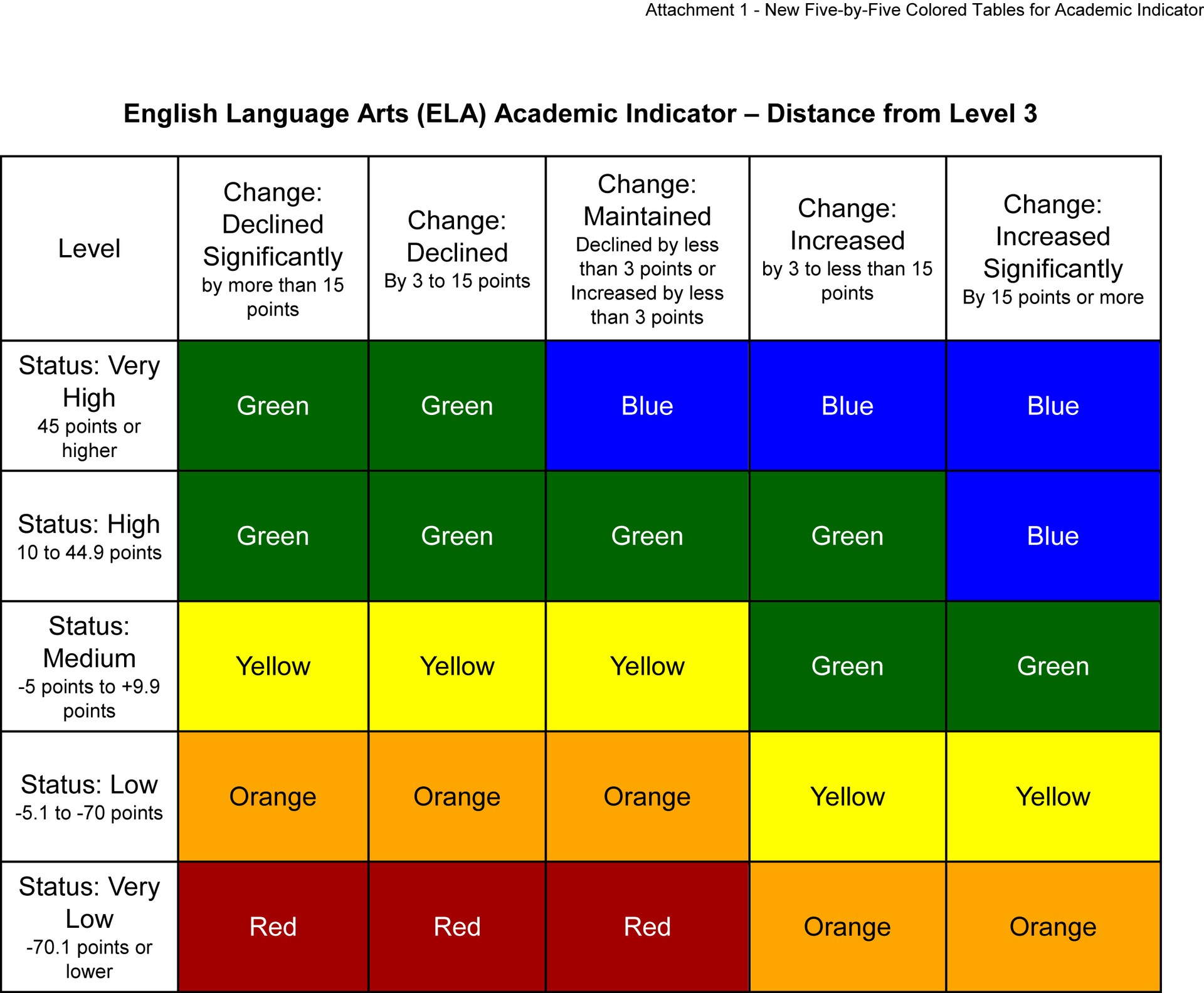 Figure 1. English Language Arts Academic Indicator, Dashboard five by five..