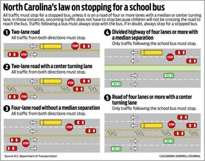 Examples of when you must stop for a school bus